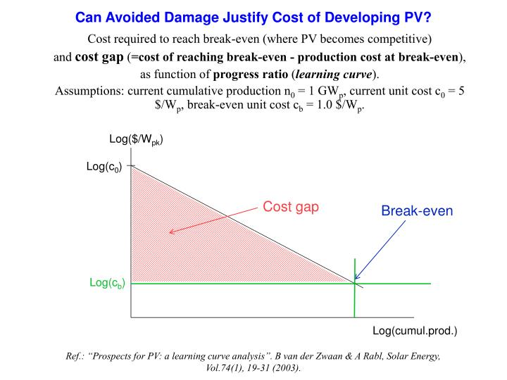 Cost required to reach break-even (where PV becomes competitive)