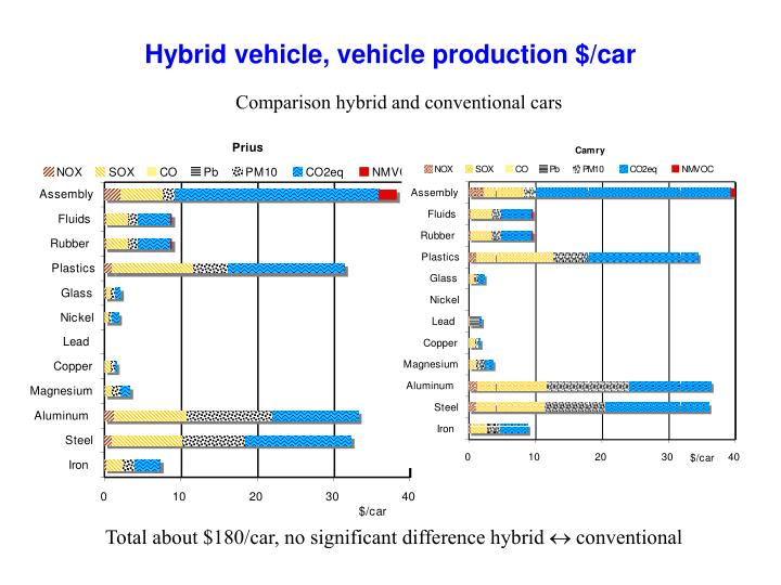 Hybrid vehicle, vehicle production $/car