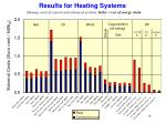 results for heating systems