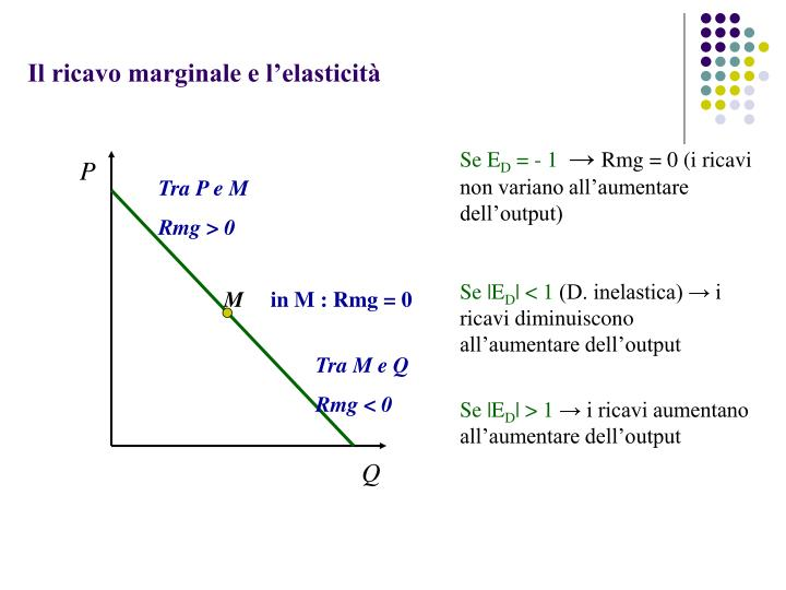 Il ricavo marginale e l'elasticità
