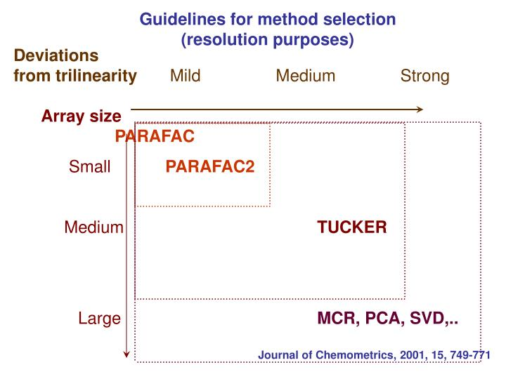 Guidelines for method selection