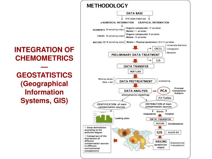 INTEGRATION OF CHEMOMETRICS—GEOSTATISTICS