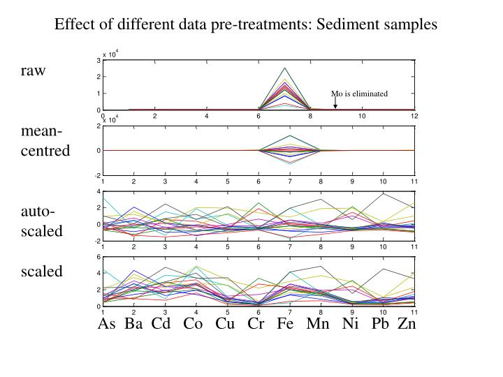 Effect of different data pre-treatments: Sediment samples