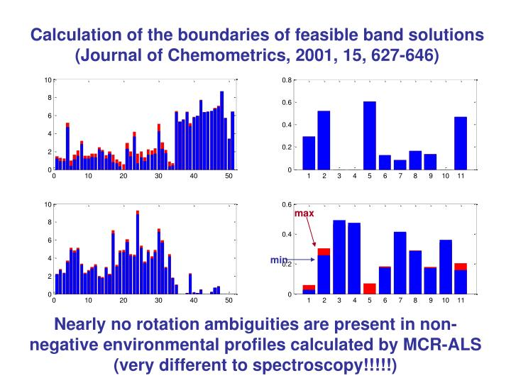 Calculation of the boundaries of feasible band solutions
