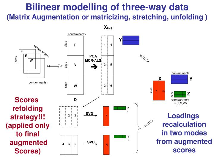 Bilinear modelling of three-way data