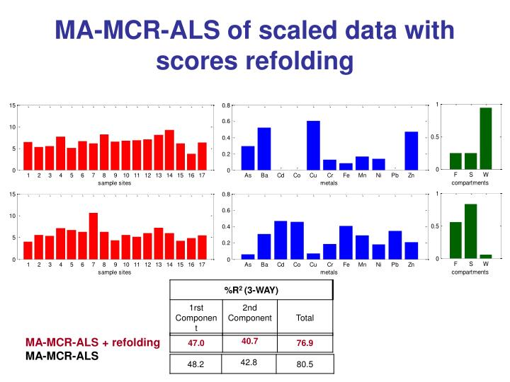MA-MCR-ALS of scaled data with scores refolding