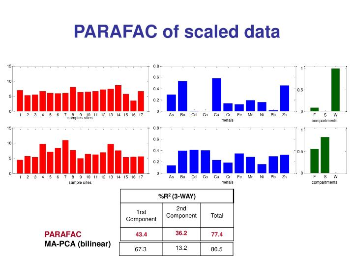 PARAFAC of scaled data