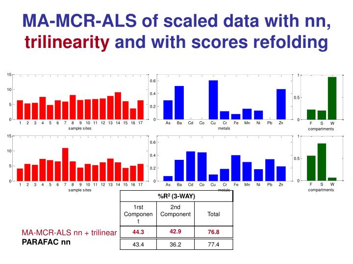 MA-MCR-ALS of scaled data with nn,