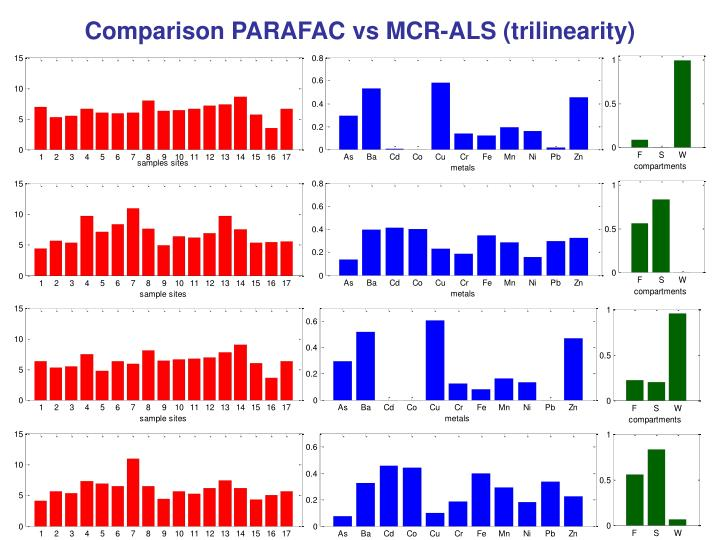 Comparison PARAFAC vs MCR-ALS (trilinearity)