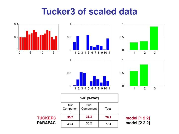 Tucker3 of scaled data