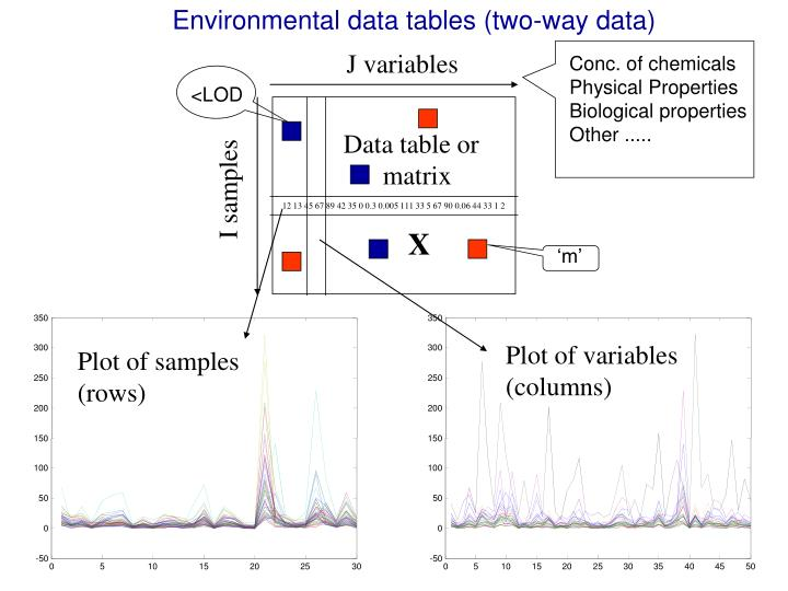 Environmental data tables (two-way data)