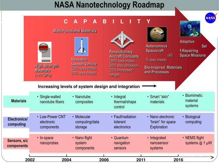 NASA Nanotechnology Roadmap