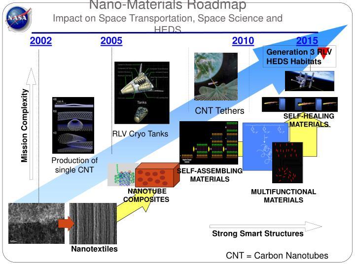 Nano-Materials Roadmap