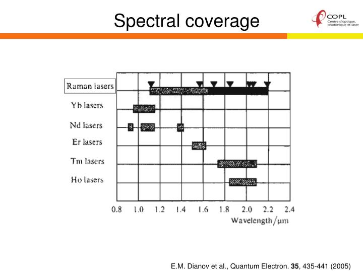 Spectral coverage