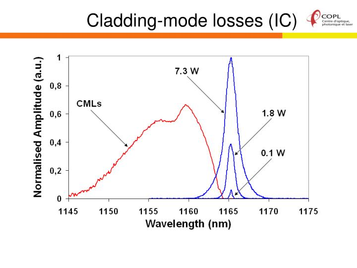 Cladding-mode losses (IC)