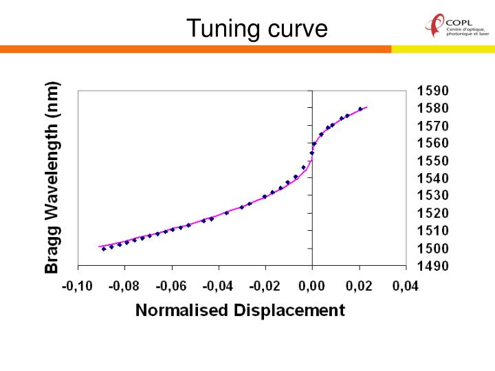 Tuning curve
