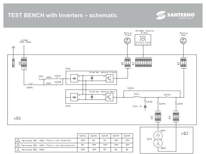 TEST BENCH with Inverters – schematic