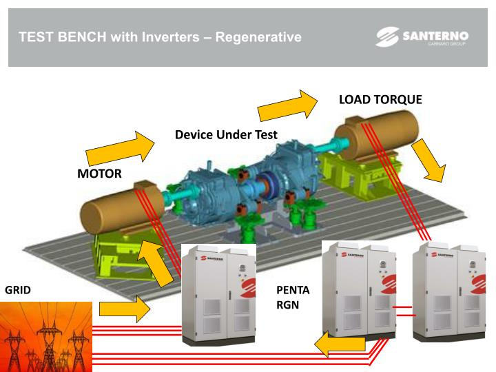 TEST BENCH with Inverters – Regenerative
