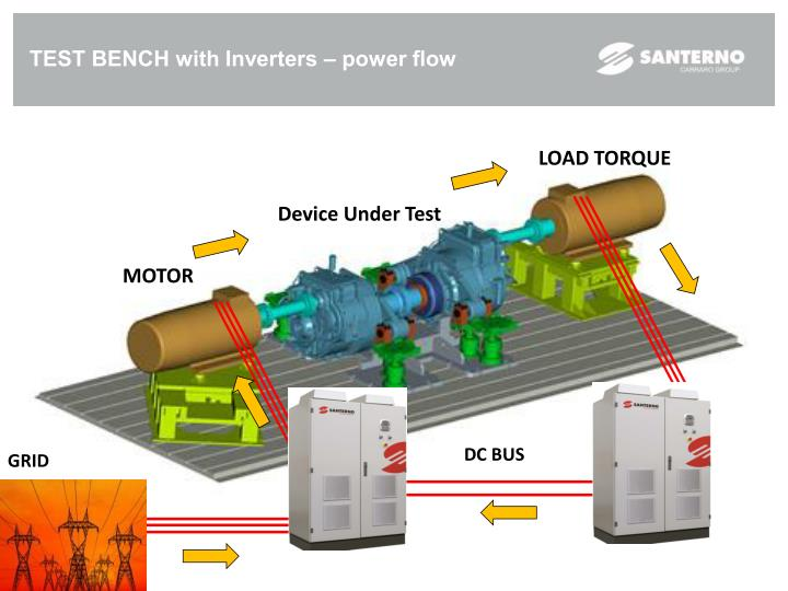 TEST BENCH with Inverters – power flow
