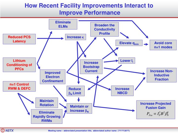How Recent Facility Improvements Interact to