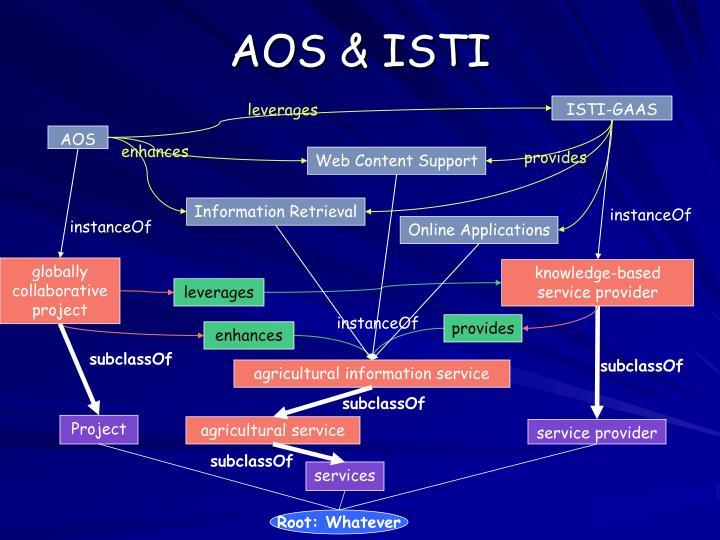 AOS & ISTI