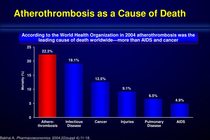 Atherothrombosis as a Cause of Death
