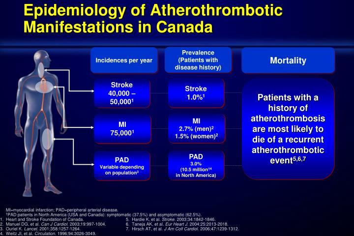 Epidemiology of Atherothrombotic Manifestations in Canada
