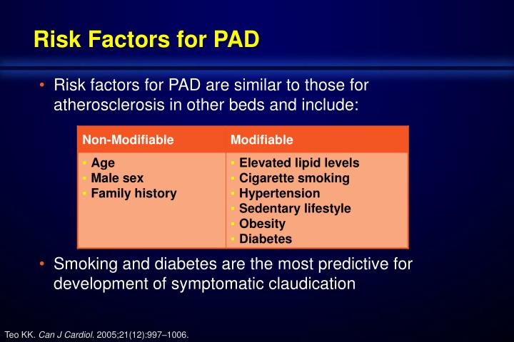 Risk Factors for PAD