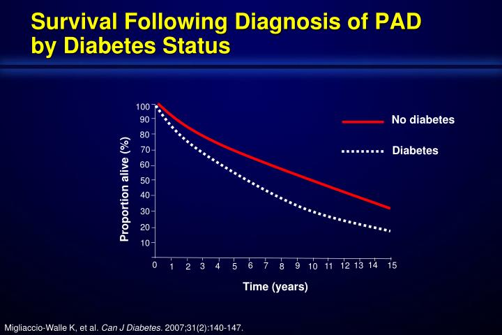 Survival Following Diagnosis of PAD by Diabetes Status