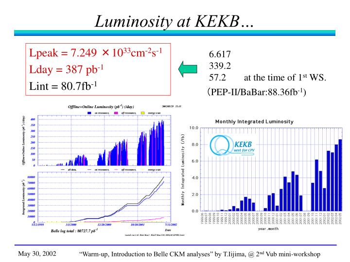 Luminosity at KEKB…