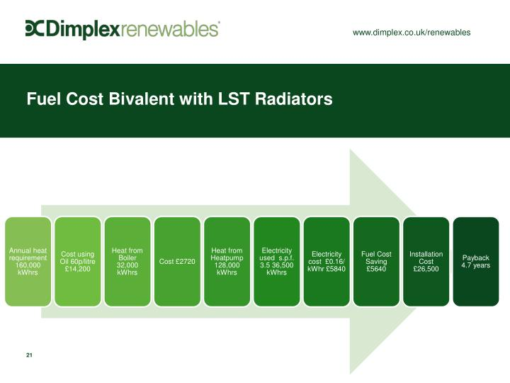 Fuel Cost Bivalent with LST Radiators