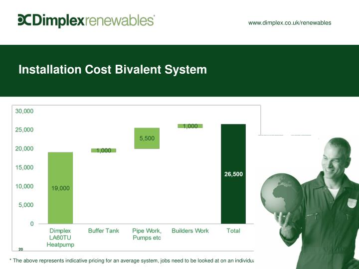 Installation Cost Bivalent System
