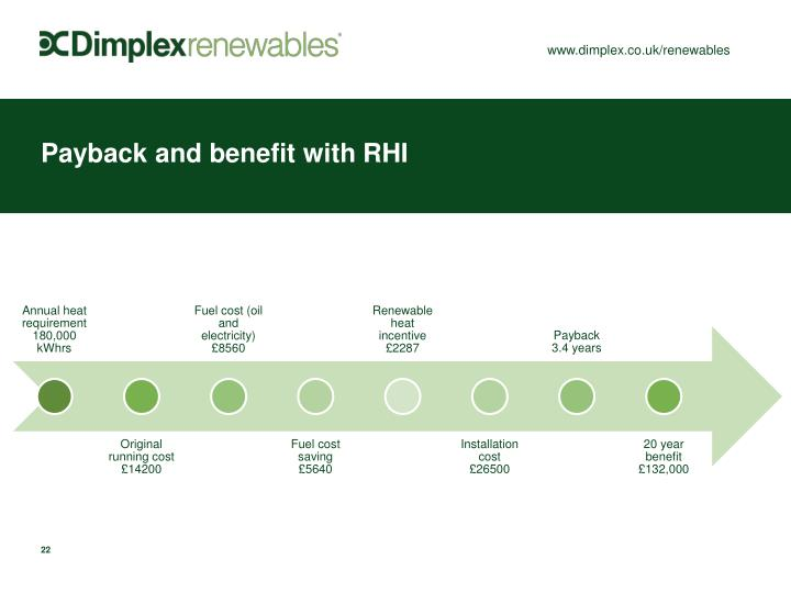 Payback and benefit with RHI