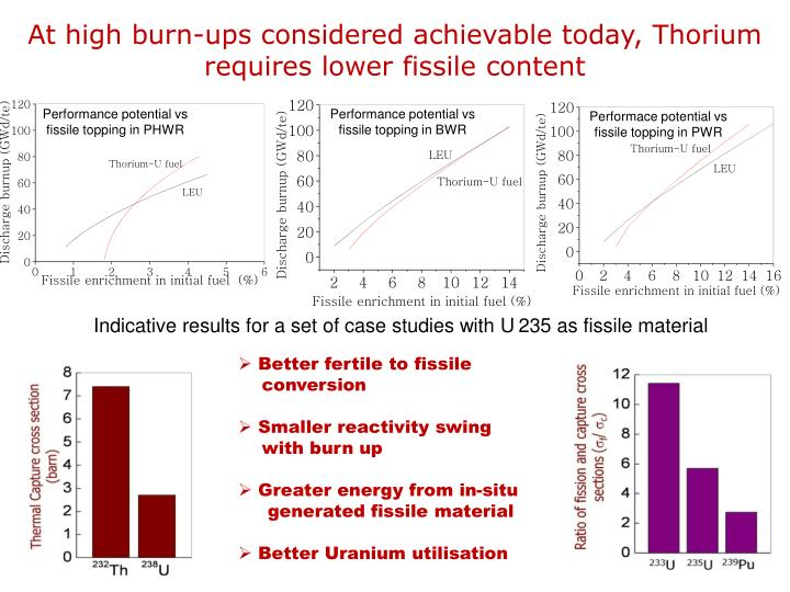 At high burn-ups considered achievable today, Thorium requires lower fissile content
