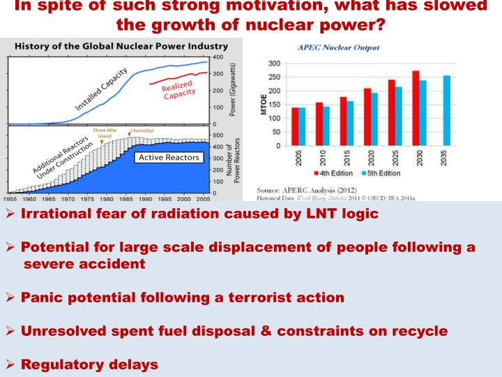 In spite of such strong motivation, what has slowed the growth of nuclear power?