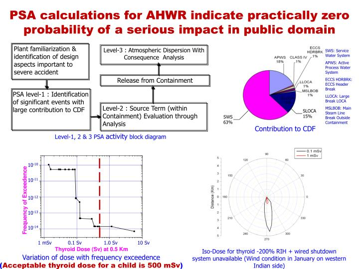 PSA calculations for AHWR indicate practically zero probability of a serious impact in public domain