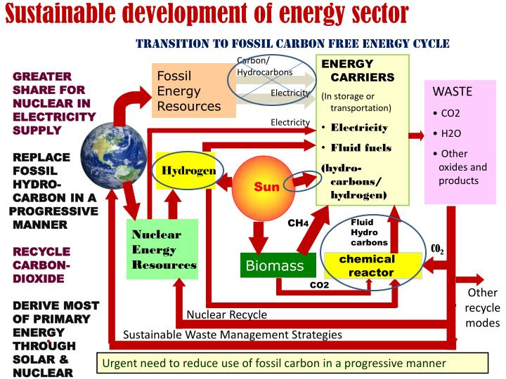 Transition to Fossil Carbon Free Energy Cycle