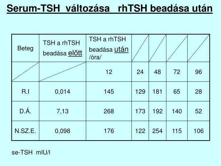 Serum-TSH  változása   rhTSH beadása után