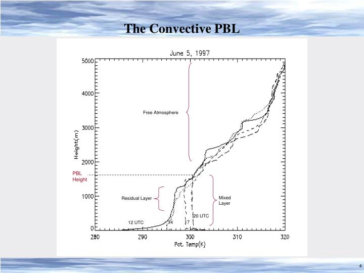 The Convective PBL