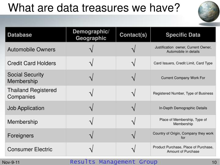 What are data treasures we have?