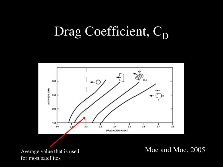 Drag Coefficient, C
