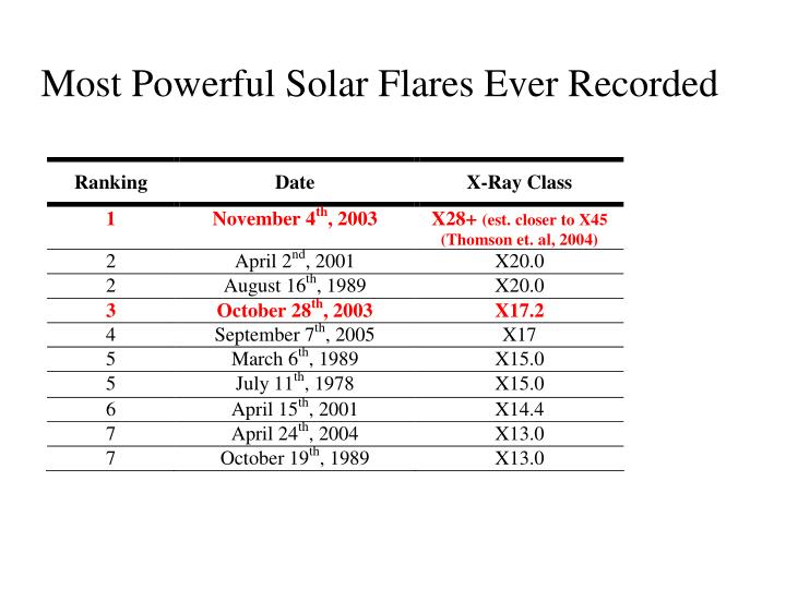 Most powerful solar flares ever recorded