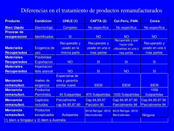 Diferencias en el tratamiento de productos remanufacturados