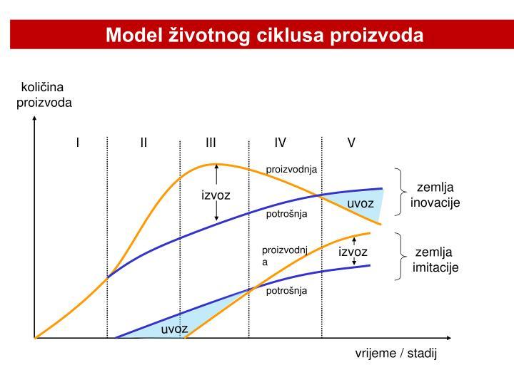 Model životnog ciklusa proizvoda