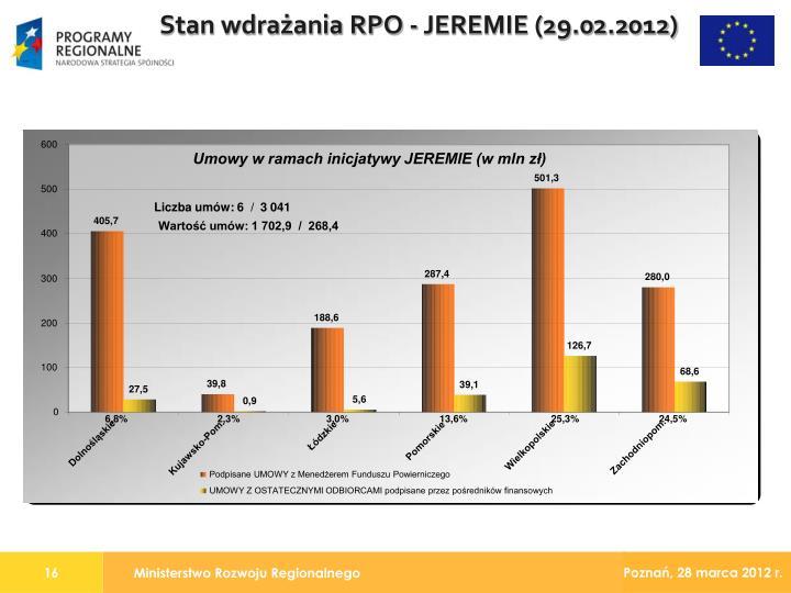 Stan wdrażania RPO - JEREMIE (29.02.2012)