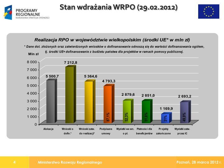 Stan wdrażania WRPO (29.02.2012)