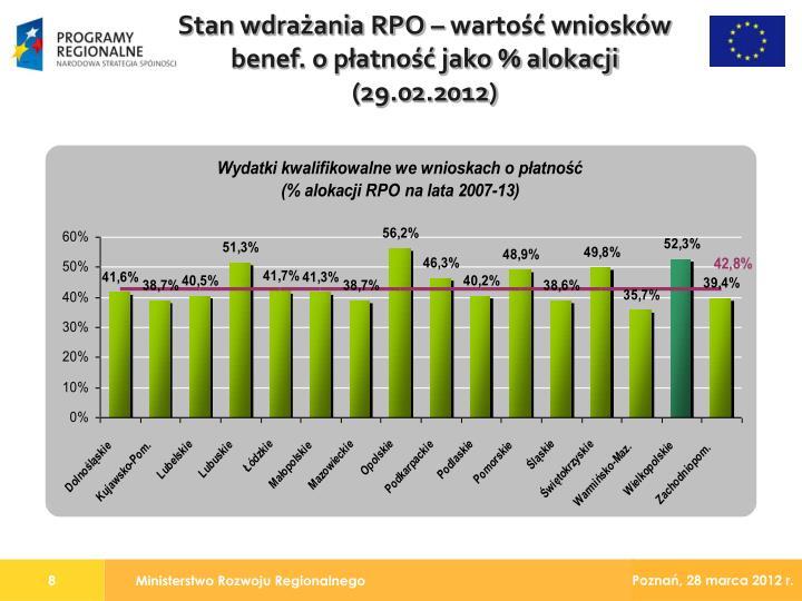 Stan wdrażania RPO – wartość wniosków benef. o płatność jako % alokacji (29.02.2012)