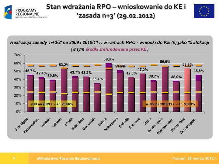 Stan wdrażania RPO – wnioskowanie do KE i 'zasada n+3' (29.02.2012)