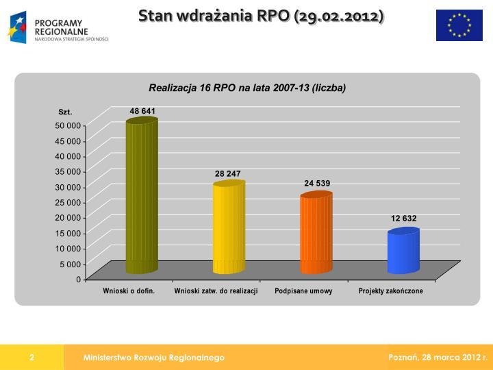 Stan wdrażania RPO (29.02.2012)