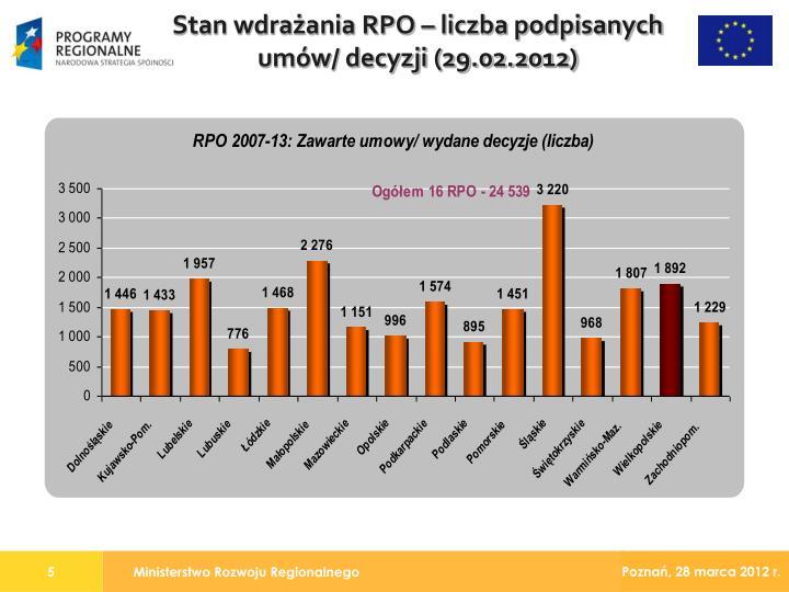 Stan wdrażania RPO – liczba podpisanych umów/ decyzji (29.02.2012)
